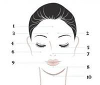 mapa facial